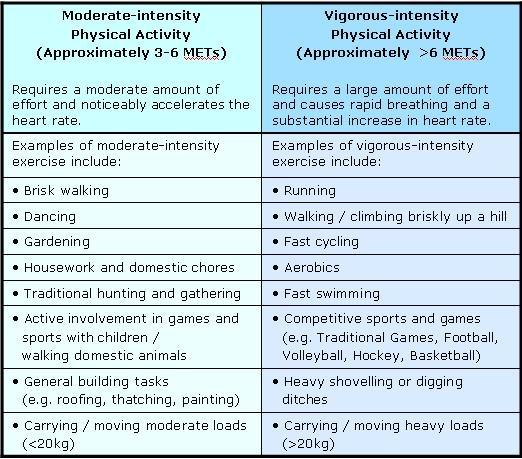 moderate-and-vigorous-pa